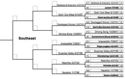 march-madness-bracket-round2-southeast