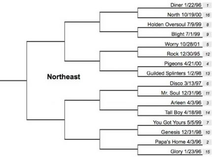 northeast1