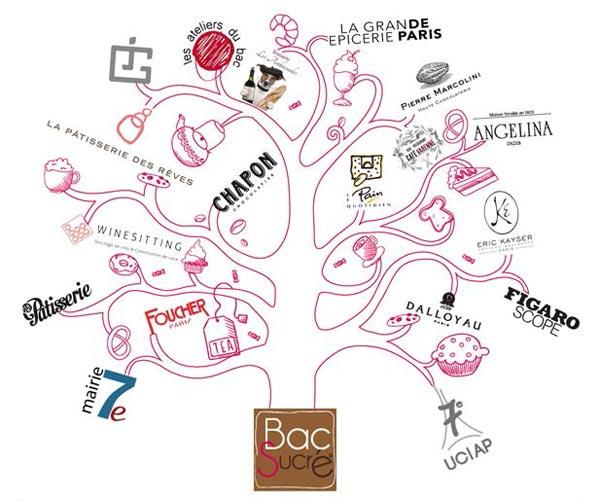 Le-Bac-Sucre