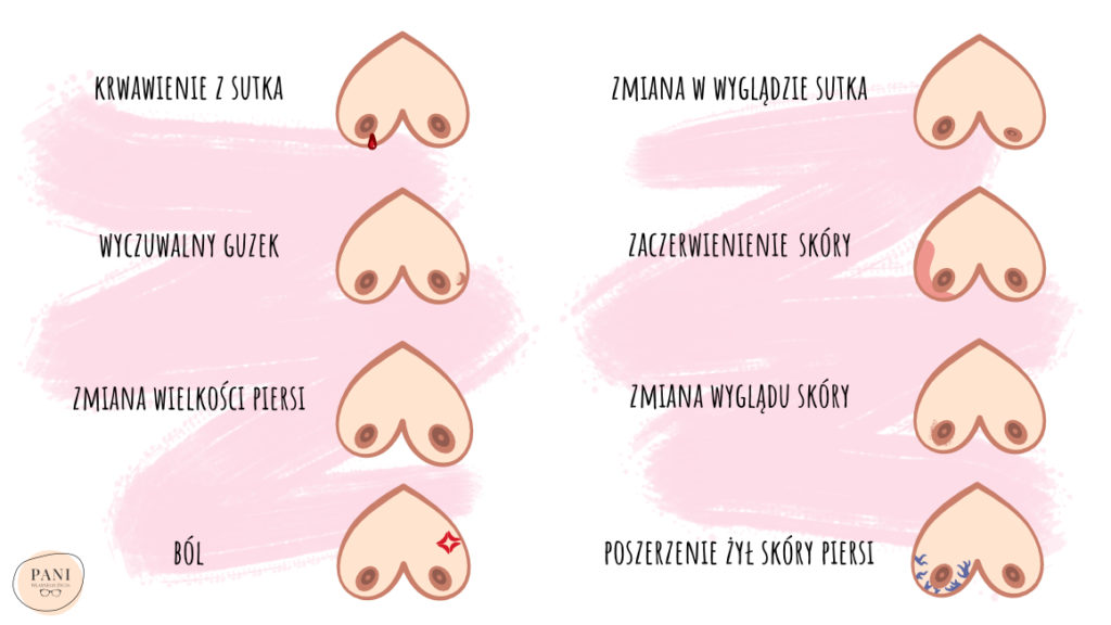 Objawy raka piersi