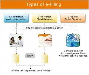 Income Tax Return e-filing | How To File Online Yourself