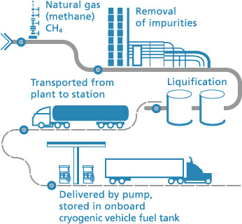 lng-wellhead-to-fuel-tank