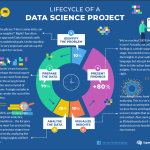 The lifecycle of DataScience Project