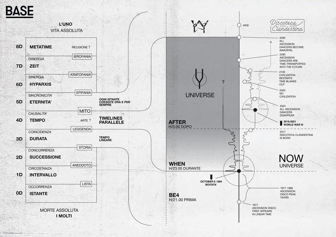 MAPPA-YY-timelines
