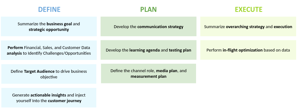 How to Plan a Marketing Campaign: from Strategy to Tactics – Part 2