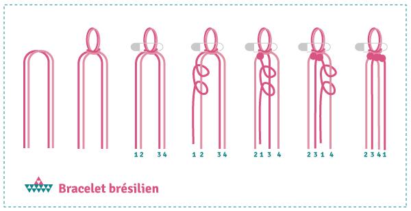 schema_bresilien