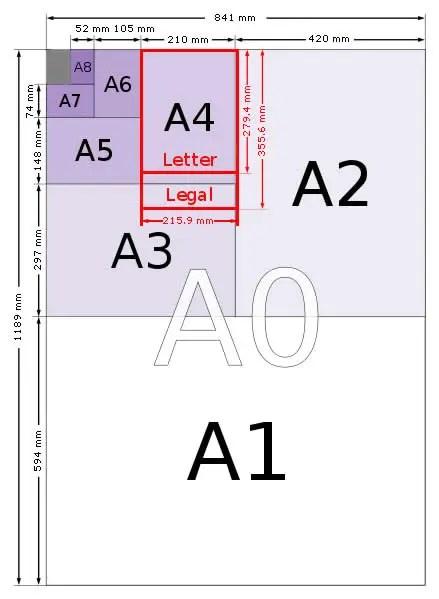 A Series Paper Sizes Chart - A0, A1, A2, A3, A4, A5, A6, A7, A8