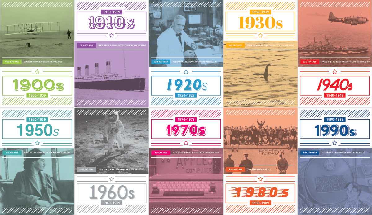 20th century decades timeline