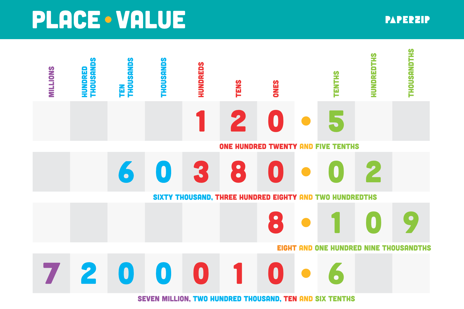 photograph about Place Value Strips Printable identified as PAPERZIP - Cost-free Coaching Supplies