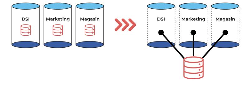retail data client, casser les silos est nécessaire