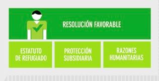 Diferencias entre asilo, protección subsidiaria y razones humanitarias