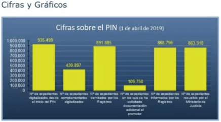 Plan Intensivo Nacionalidad abril 2019