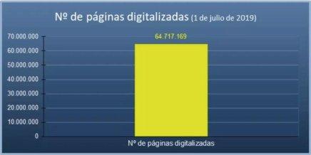 Estado del Plan Intensivo de Nacionalidad. Páginas digitalizadas Julio 2019