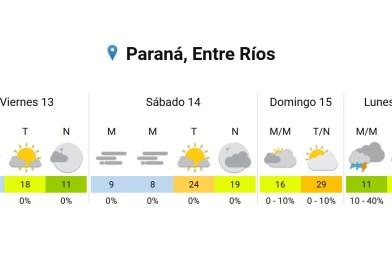 Tendremos un fin de semana primaveral en Paraná