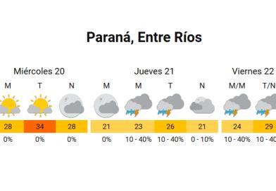 Probabilidad de lluvias aisladas para el jueves