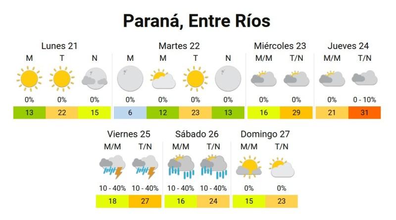 Clima en Paraná - Septiembre 2020