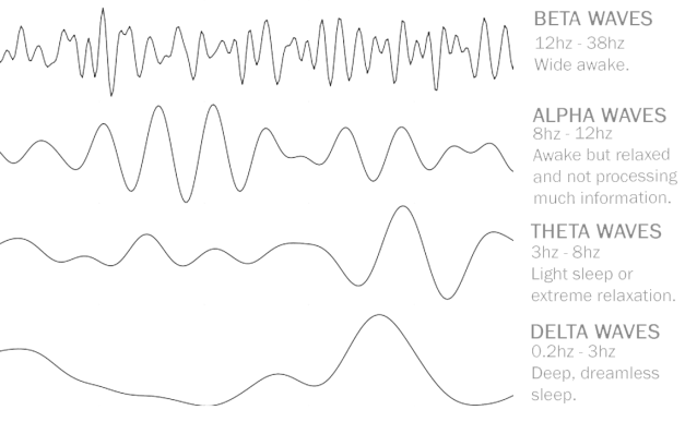 Image result for brain waves
