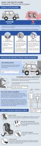 How car seats work