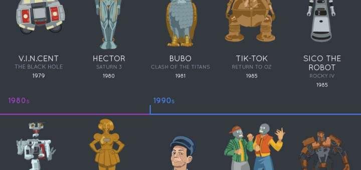 L'évolution des robots dans les films