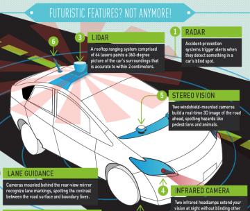 Schéma : fonctionnement de la voiture sans conducteur