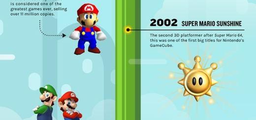 30 ans de Super Mario