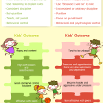 Authoritative Vs Authoritarian Parenting Styles Infographic