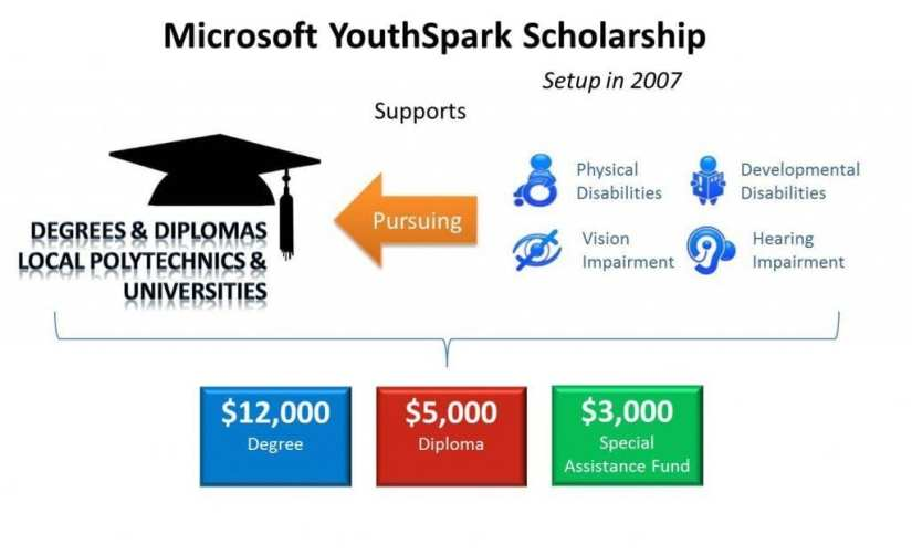 Youthspark at-a-glance