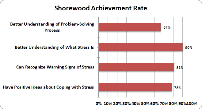 Shorewood Achievement
