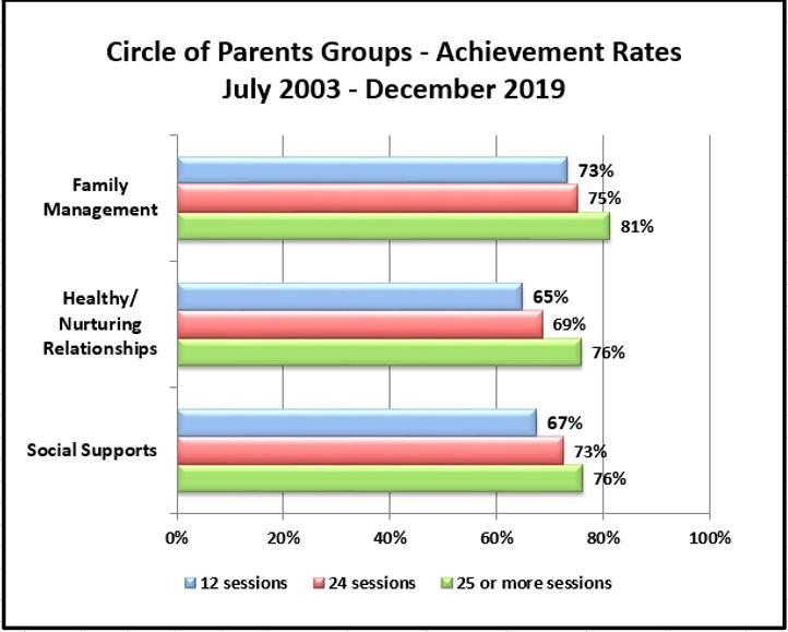 COP achievement data