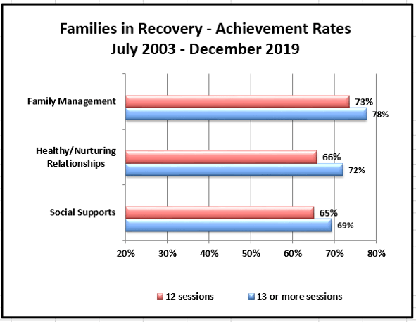 FIR achievement rates