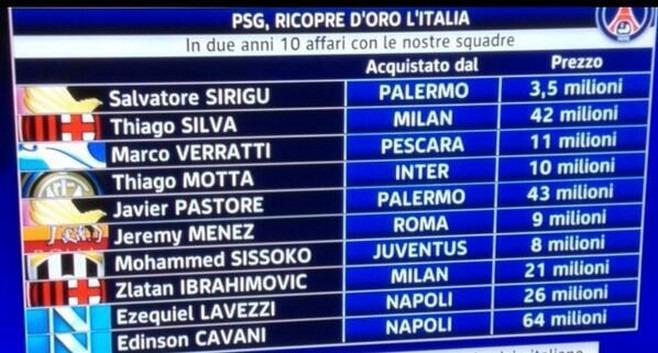 Le PSG investit en Italie et Galliani le remercie