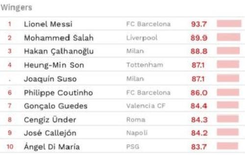 6 joueurs du PSG dans le top 10 des joueurs par poste en 2018 d'après le CIES