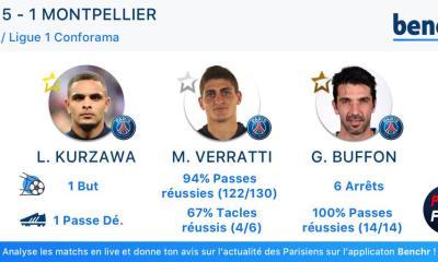 PSG/Montpellier - Le top 3 des Parisiens par Benchr, avec Kurzawa et sans Mbappé