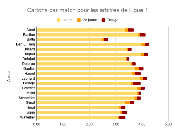 L'arbitre de la finale de Coupe de la Ligue a été désigné, attention aux cartons !