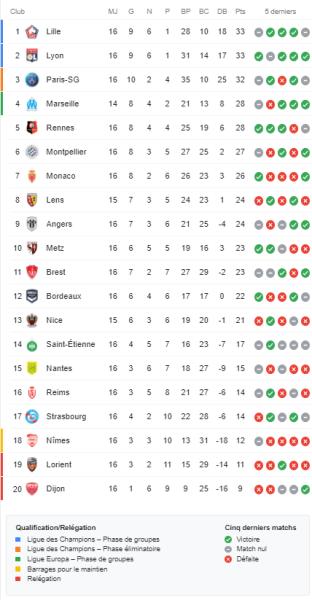Ligue 1 - Retour sur la 16e journée : Lille et Lyon devancent Paris d'un point