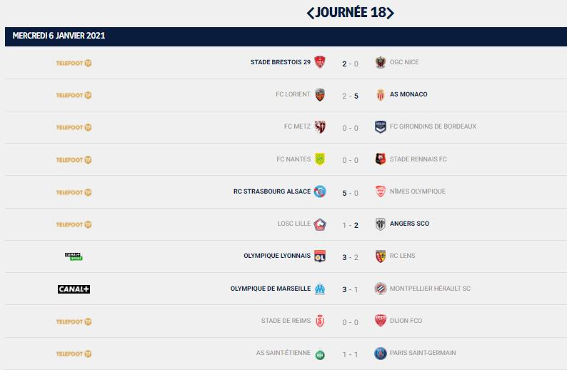 De nombreux absents pour la rencontre face à Lyon — RC Lens