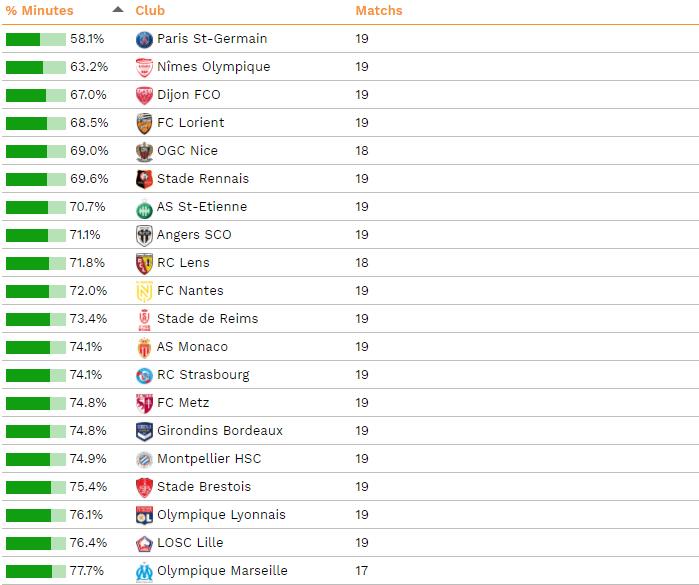 Le PSG est l'équipe qui fait le plus tourner son effectif cette saison