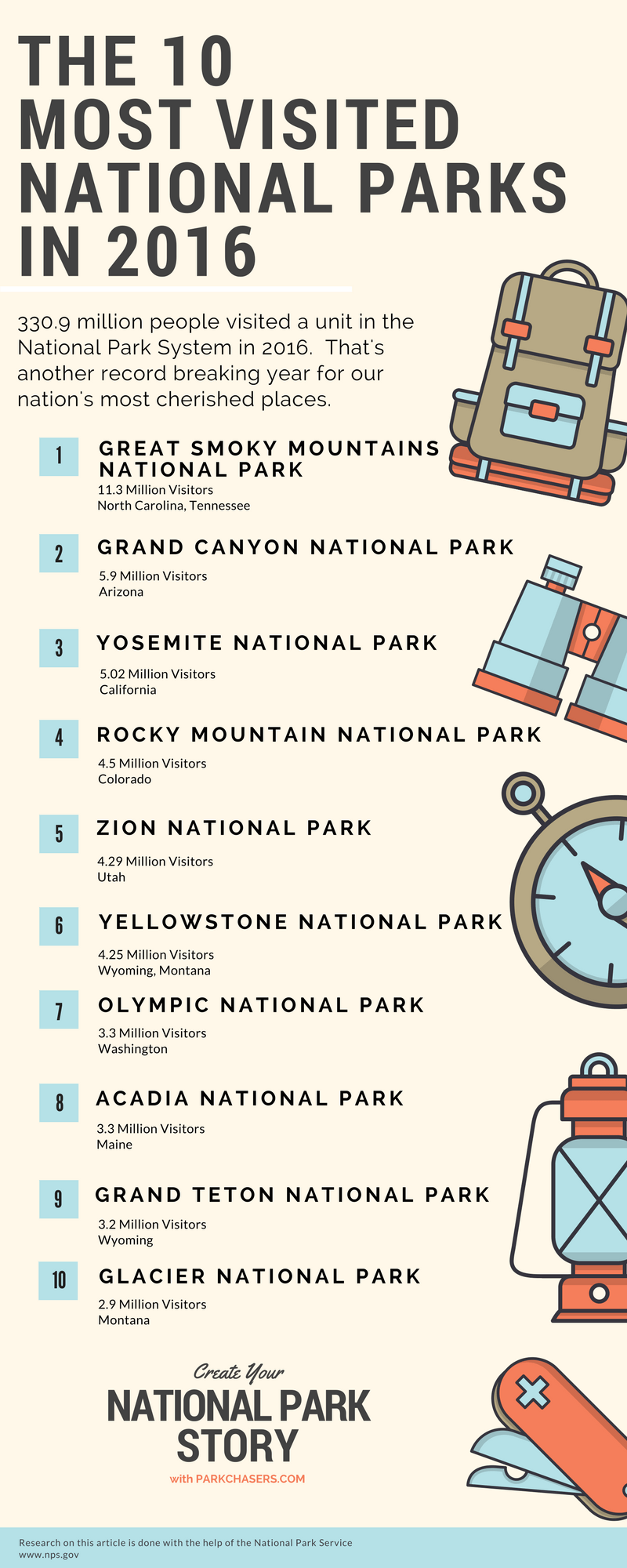 top 10 most visited national parks in 2016 - park chasers
