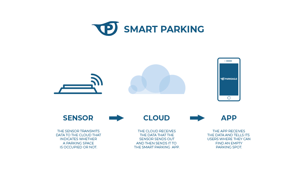parkeagle-smart-parking-infographic