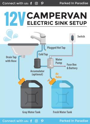 Installing A Campervan Water System [Sink & Plumbing Diagrams]