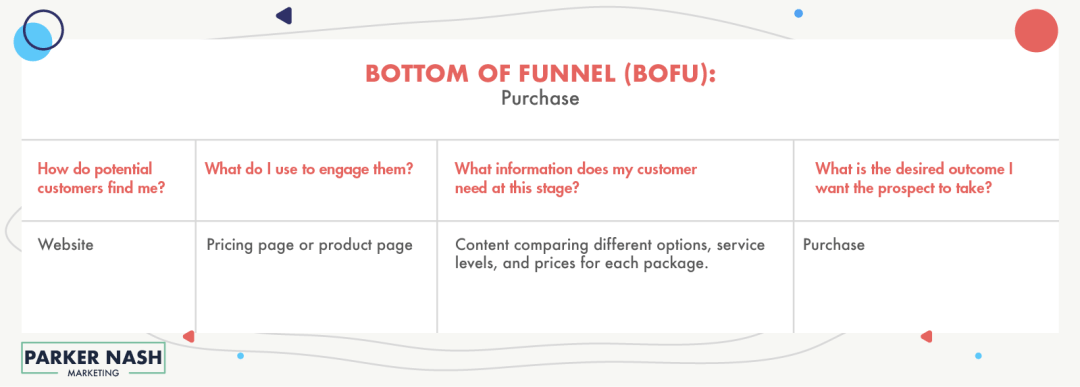 Sales_Funnel_BOFU