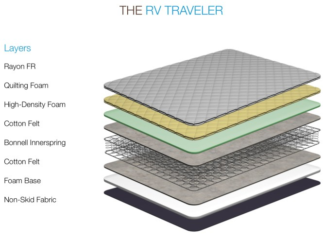 The Traveler Rv Mattress Riq