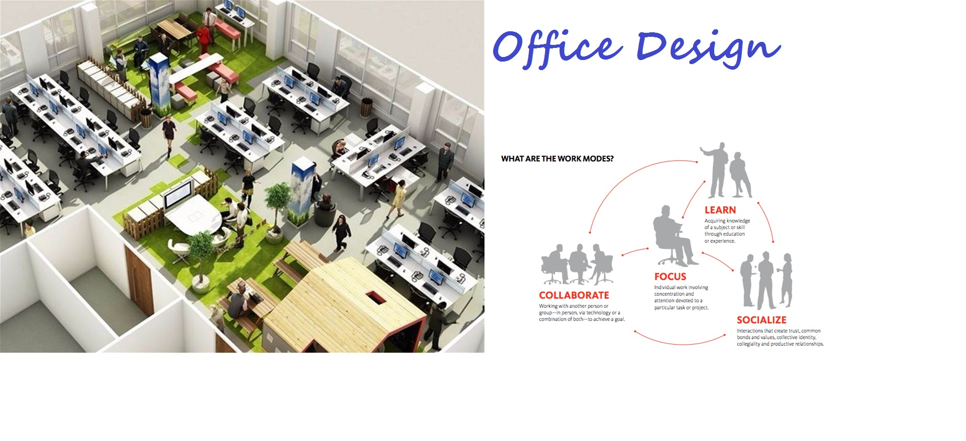 Office zoning and work modes