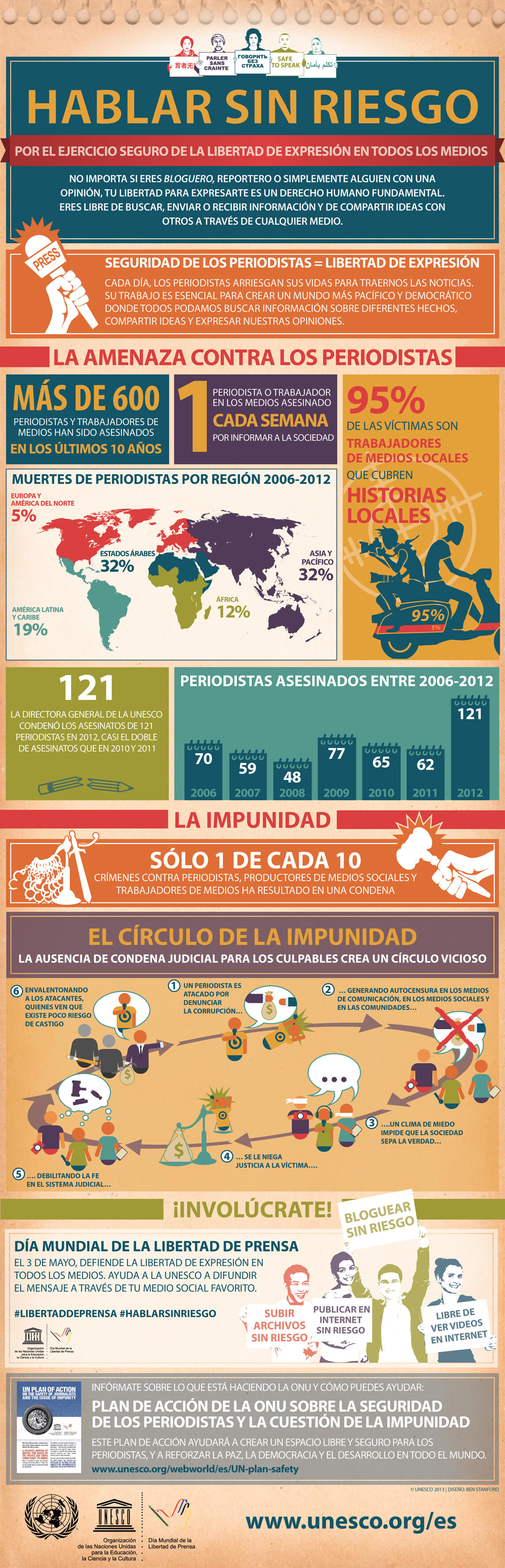 Infografía - Hablar Sin Riesgo - Crímenes Sin Castigo- UNESCO