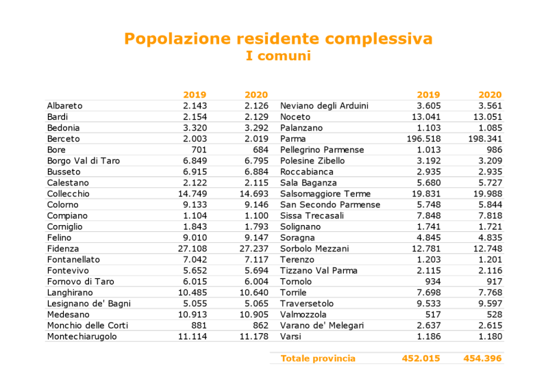 Abitanti comuni provincia di parma 2020