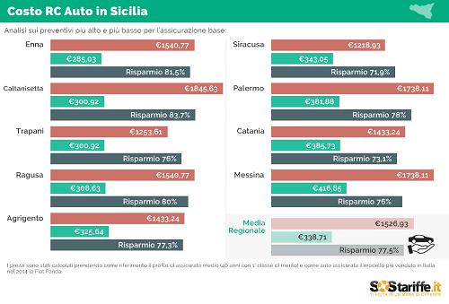 2015-10-06-2-SosTariffe.it_assicurazioni auto_SICILIA_ottobre2015