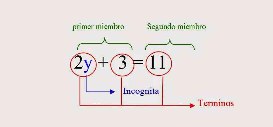 Resultado de imagen para Partes de una ecuación