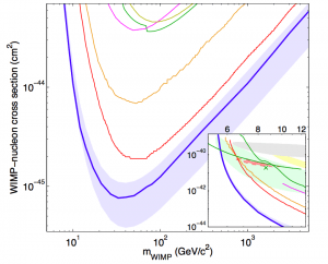The LUX 90% confidence limit on the spin- independent elastic WIMP-nucleon cross section (blue), together with the ±1σ variation from repeated trials, where trials fluctuating below the expected number of events for zero BG are forced to 2.3 (blue shaded). We also show Edelweiss II (dark yellow line), CDMS II (green line), ZEPLIN-III (magenta line) and XENON100 100 live- day (orange line), and 225 live-day (red line) results. The inset (same axis units) also shows the regions measured from annual modulation in CoGeNT (light red, shaded), along with exclusion limits from low threshold re-analysis of CDMS II data (upper green line), 95% allowed region from CDMS II silicon detectors (green shaded) and centroid (green x), 90% allowed region from CRESST II (yellow shaded) and DAMA/LIBRA allowed region interpreted by (grey shaded).