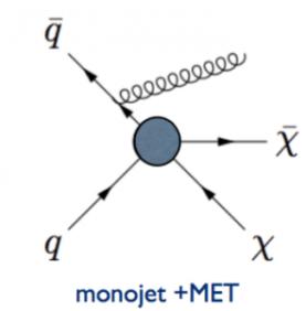 Figure 1: Feynman diagram for dark matter production process.