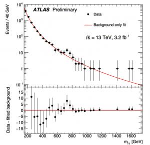 Figure 3: Plot of data for recent diphoton excess observed at the LHC.